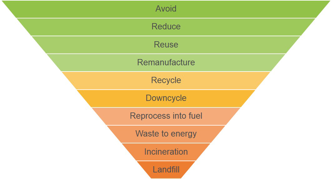 Hally Labels Waste Pyramid Diagram